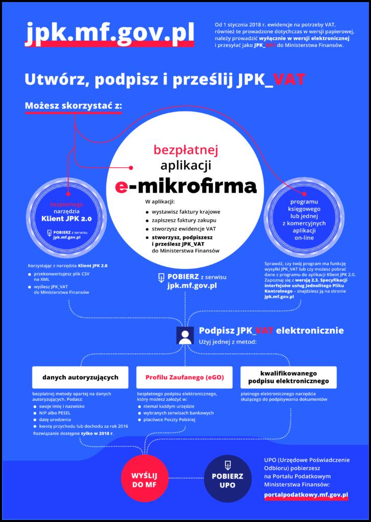 Wsparcie administracji w zakresie JPK_VAT dla mikroprzedsiębiorców